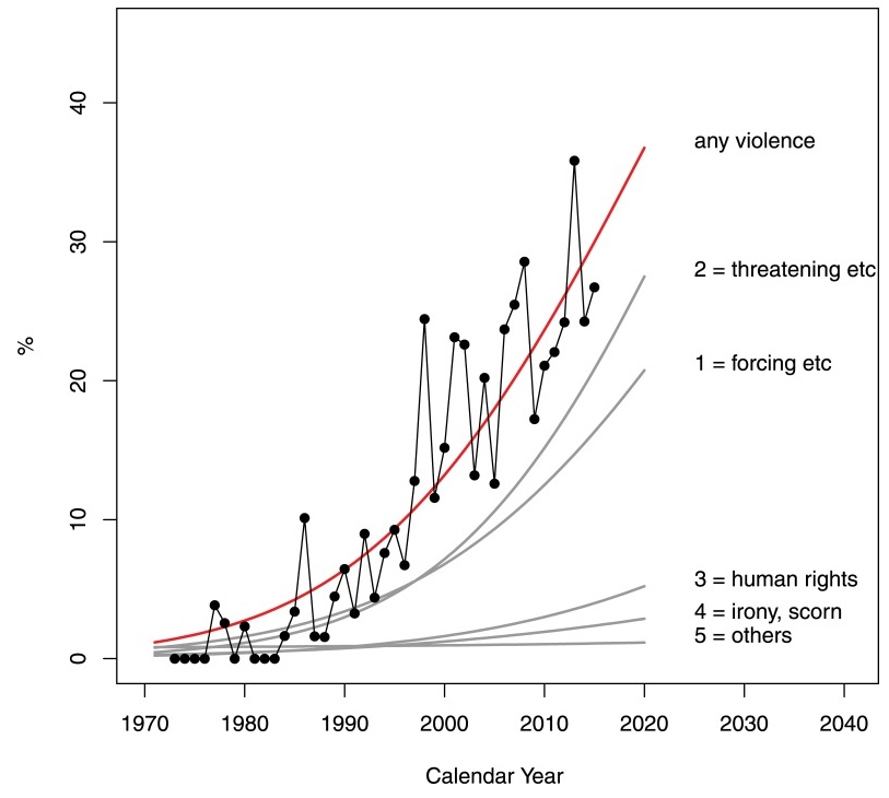 Lego perceived violence increase over time